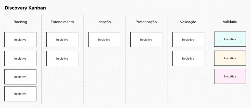 kanban em Product Discovery