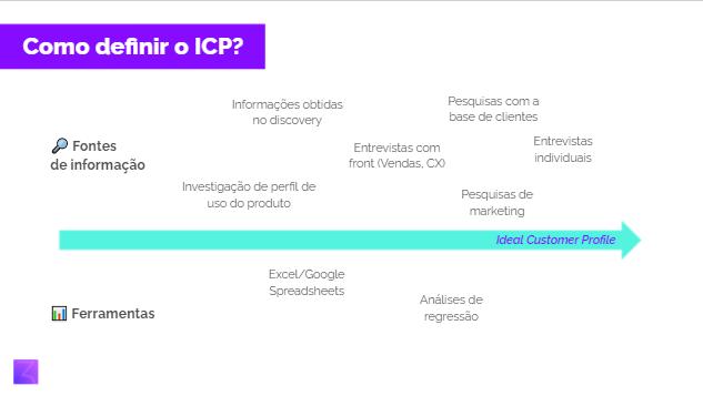 o que é ICP (ideal customer profile)